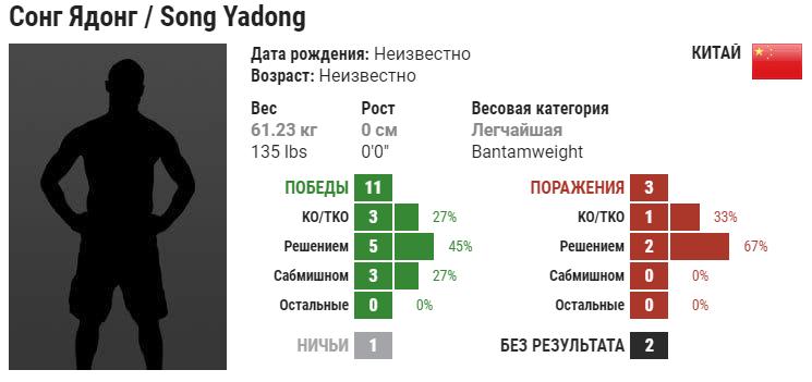 Прогноз на бой Сонг Ядонг – Марлон Вера