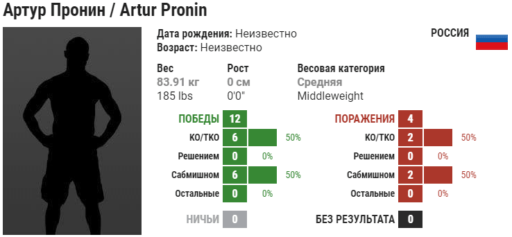 Прогноз на бой Владимир Минеев – Артур Пронин