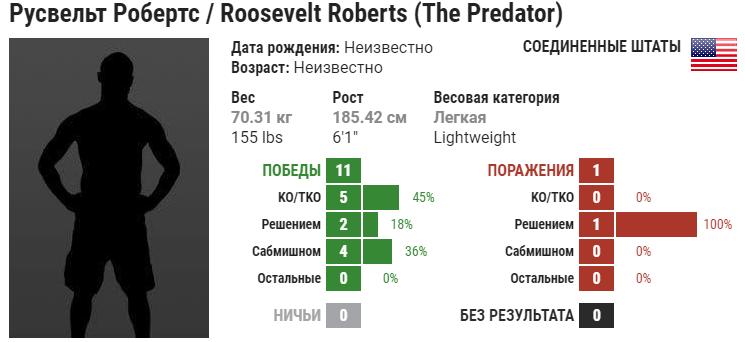 Прогноз на бой Рузвельт Робертс – Брок Уивер