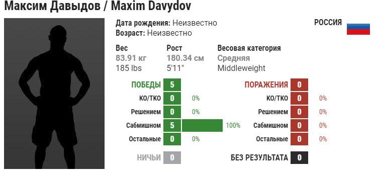 Прогноз на бой Эдуард Вартанян – Максим Давыдов