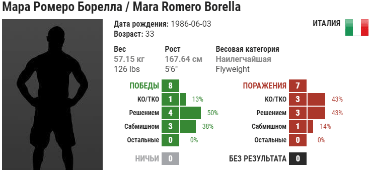 Прогноз на бой Кортни Кейси – Мара Ромеро Борелла