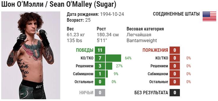 Прогноз на бой Шон О'Мэлли – Эдди Вайнленд
