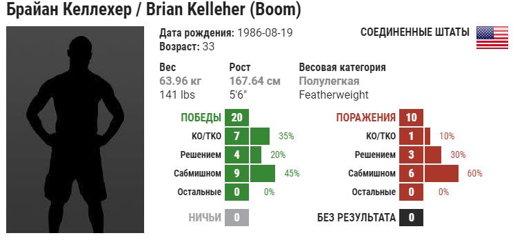 Прогноз на бой Хантер Азуре – Брайан Келлехер