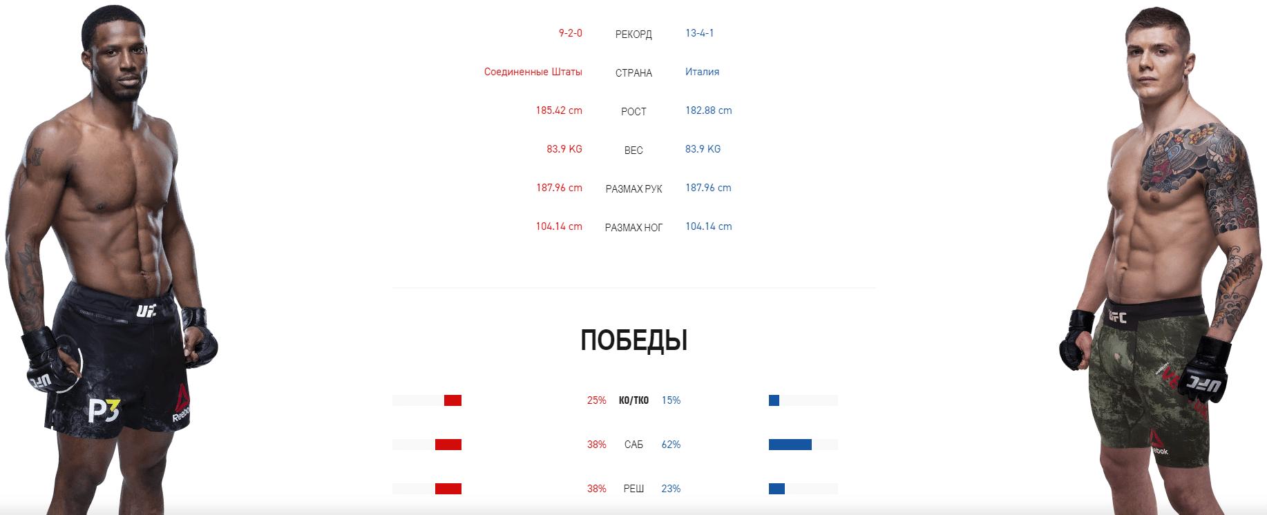 UFC Fight Night 171 – анонс турнира