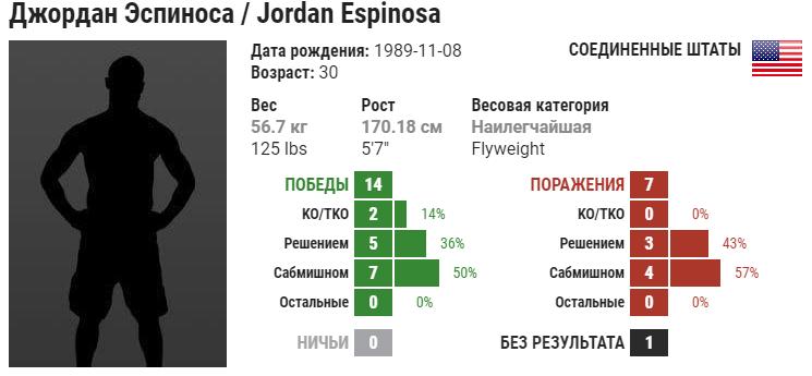 Прогноз на бой Джордан Эспиноза – Марк Де Ла Роса