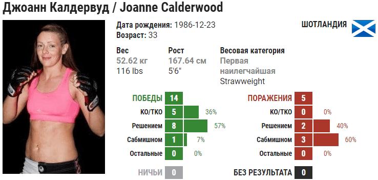 Прогноз на бой Джоанна Кальдервуд – Дженнифер Майя