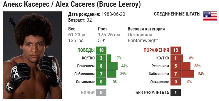 Прогноз на бой Алекс Касерес – Гига Чикадзе