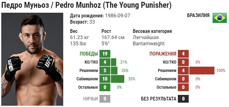 Прогноз на бой Педро Муньоз – Фрэнки Эдгар