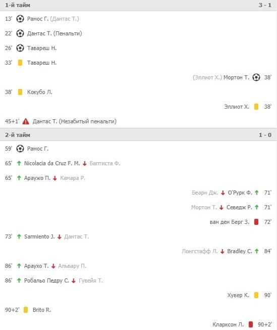 Особенности ставок на Юношескую лигу УЕФА