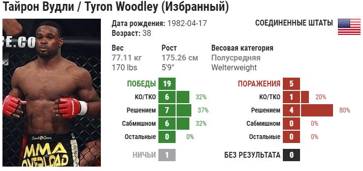 Прогноз на бой Колби Ковингтон – Тайрон Вудли