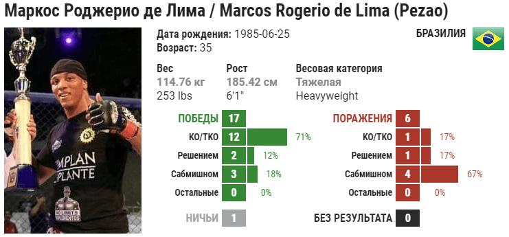 Прогноз на бой Маркос Роджерио да Лима – Александр Романов