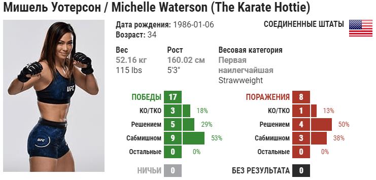 Прогноз на бой Мишель Уотерсон – Анджела Хилл