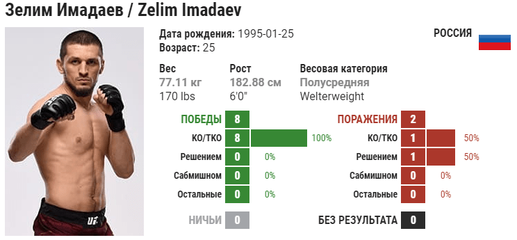 Прогноз на бой Мичел Перейра – Зелим Имадаев