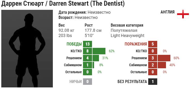 Прогноз на бой Кевин Холланд – Даррен Стюарт