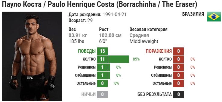 Прогноз на бой Исраэль Адесанья – Пауло Коста