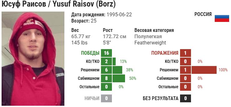 Прогноз на бой Юсуф Раисов – Артём Резников