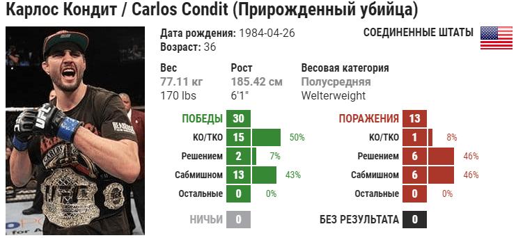 Прогноз на бой Карлос Кондит – Курт Макги
