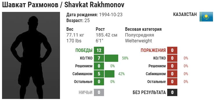 Прогноз на бой Алекс Оливейра – Шавкат Рахмонов