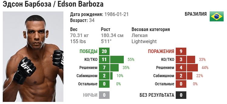 Прогноз на бой Эдсон Барбоза – Макван Амирхани