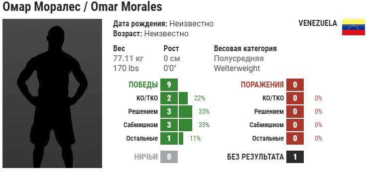 Прогноз на бой Гига Чикадзе – Омар Моралес