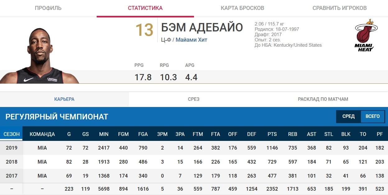 Сводный игровой показатель в ставках на НБА