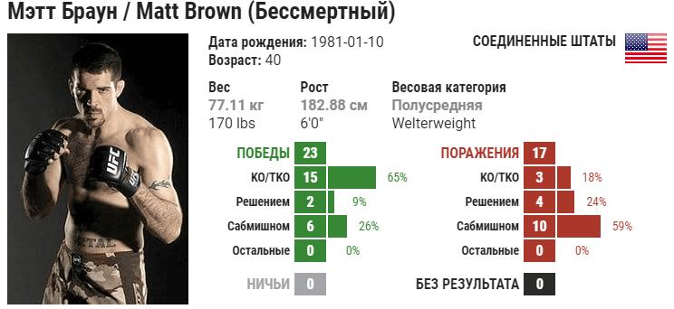 Прогноз на бой Карлос Кондит – Мэтт Браун