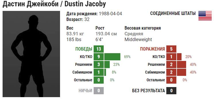 Прогноз на бой Дастин Джейкоби – Максим Гришин