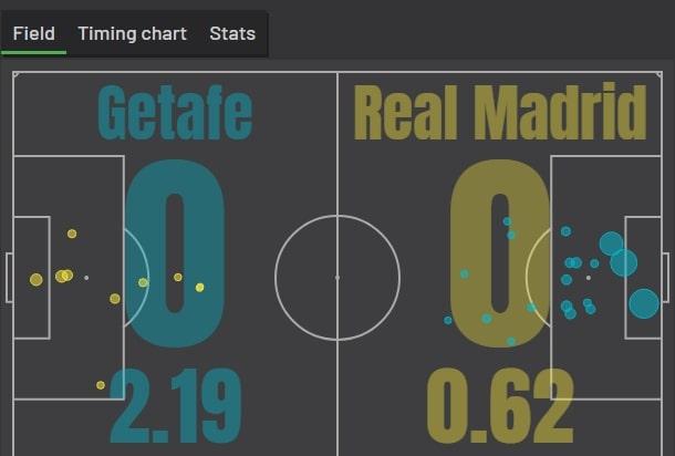 Как анализировать футбольный матч?