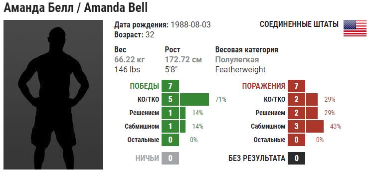 Прогноз на бой Марина Мохнаткина – Аманда Белл