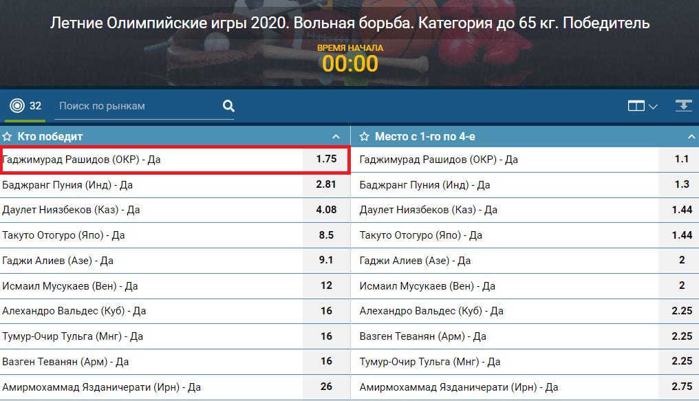 На что ставить на Олимпиаде 2021? ТОП-ставок