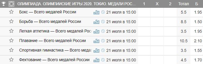 Как сделать ставку на Россию на Олимпийских играх 2020?